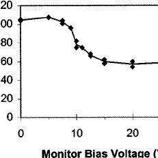 (PDF) Gridless ionized metal flux fraction measurement
