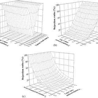(PDF) Variance Correction Prewhitening Method for Trend