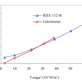 (PDF) Assessment of induction machine efficiency with