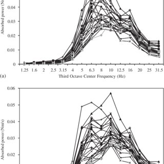 (PDF) The Role of Seat Geometry and Posture on the