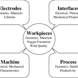 (PDF) Design and Implementation of Software for Resistance