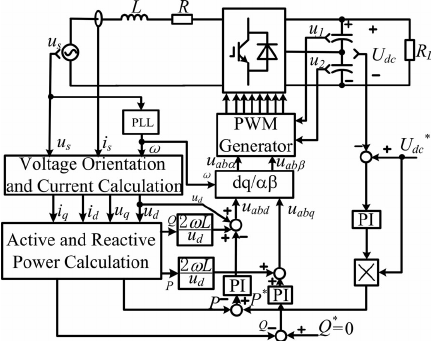 Block diagram of conventional PI-based DPC with constant