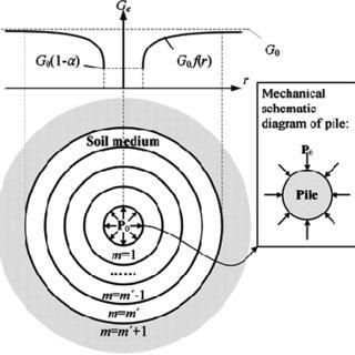 All design models for piled embankments divide the load