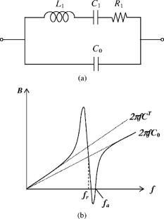 (a) Equivalent circuit of a piezoelectric resonator near a