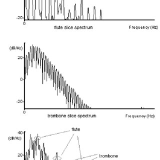 Power spectrum of trumpet, piano and their mixture