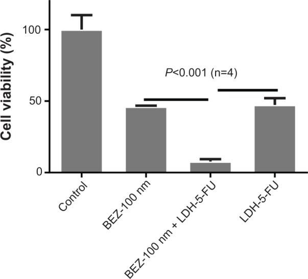 Combination treatment of BEZ-235 and LDH-5-FU to HCT-116