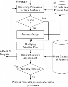 The flow chart of incremental process planning also download rh researchgate
