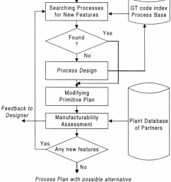 the flow chart of incremental process planning  [ 850 x 991 Pixel ]