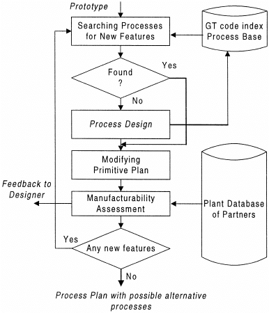 hight resolution of the flow chart of incremental process planning