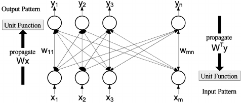 Bidirectional associative memory model: The unit function