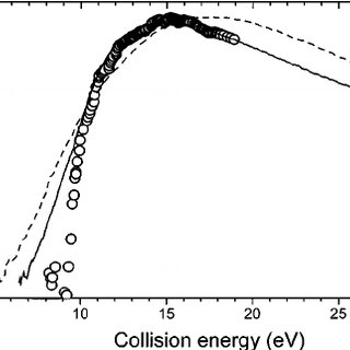 Energy dependence of the total cross-section for reaction