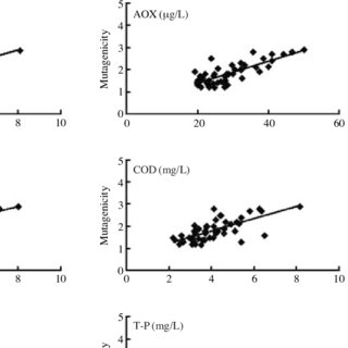 (PDF) Evaluation of mutagenic activity in the Nakdong