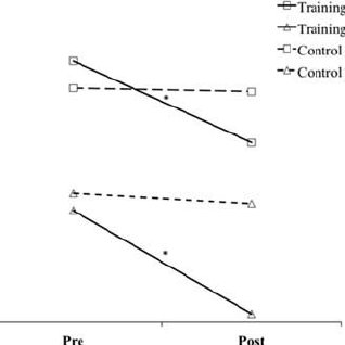(PDF) Using web-based training to enhance perceptual