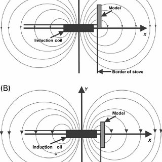 (PDF) Do induction cooktops interfere with cardiac pacemakers?