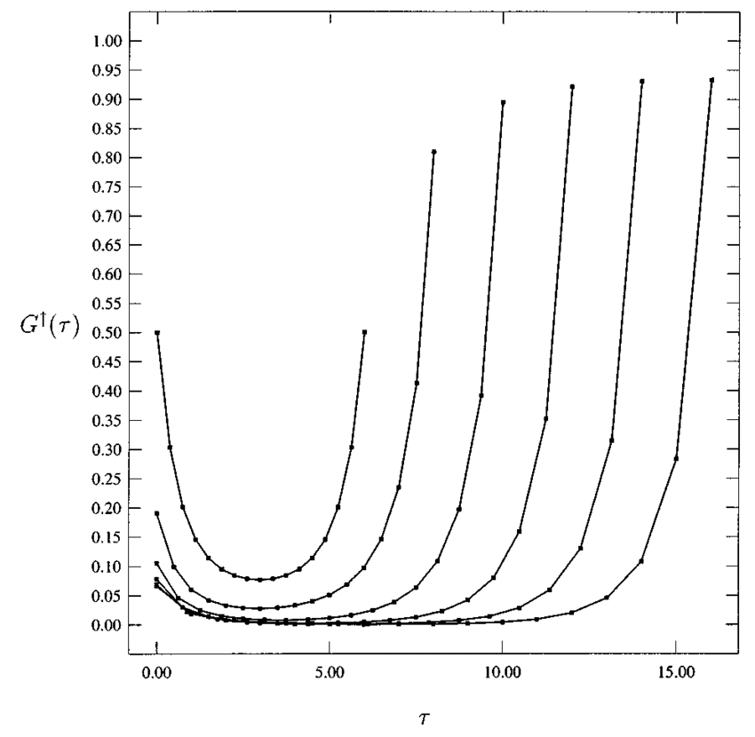 Self-consistent solution G ↑ () of the LISA equations for