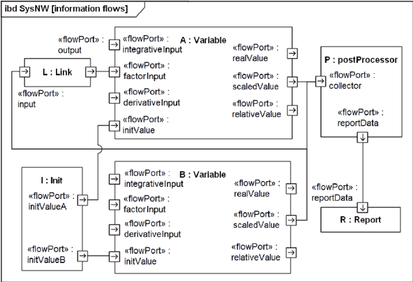 create a context diagram of top hand nternal block (sysml) an example model setup with... | download scientific