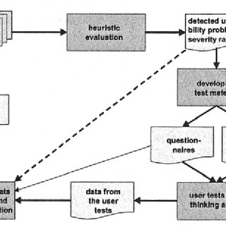 (PDF) Usability Engineering Methods for the Web: Results