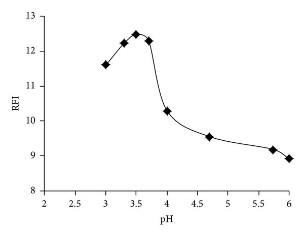 The suggested mechanism for GFX-SDS micelle formation