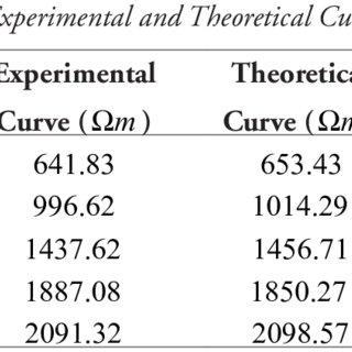 (PDF) Horizontal stratification of the soil in multi-layer
