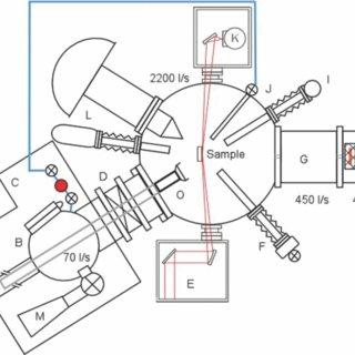 (PDF) Multifunctional ultra-high vacuum apparatus for