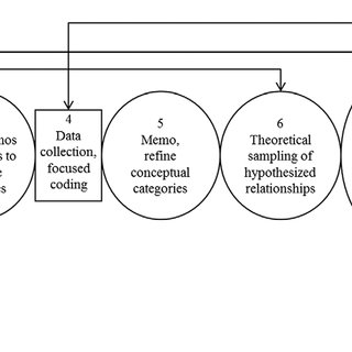(PDF) Grounded Theory: An Inductive Method for Supply