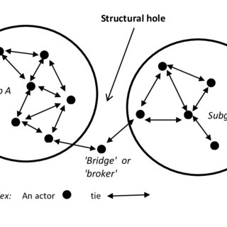 3: A 'structural hole' and the role of the 'bridge' actor