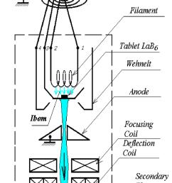 1 electron beam system [ 850 x 1290 Pixel ]