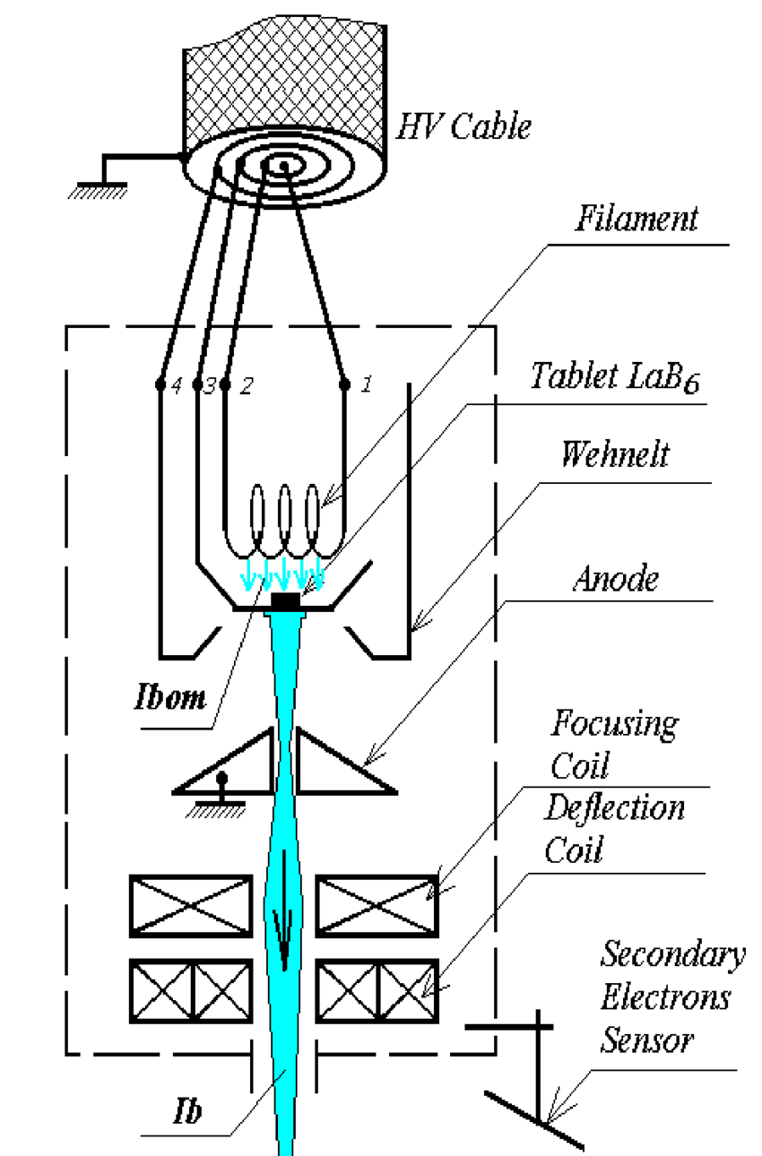hight resolution of 1 electron beam system