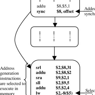 Example of synchronization instruction addition in the