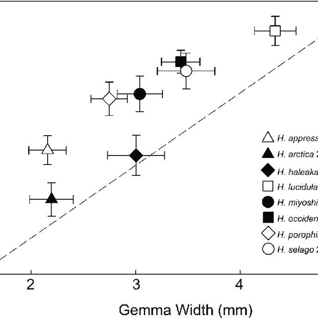 (PDF) Use of Gemma Characters to Identify North American