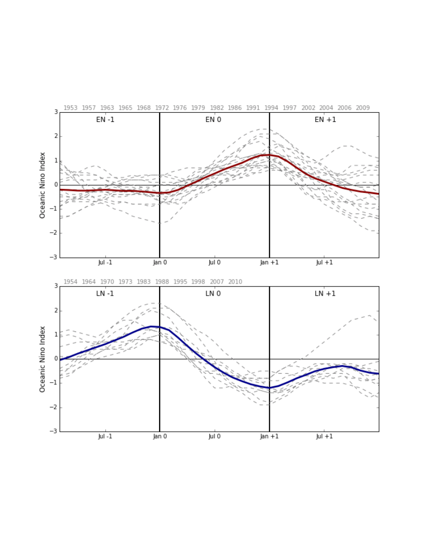 medium resolution of enso life cycles composited from the oceanic ni o index
