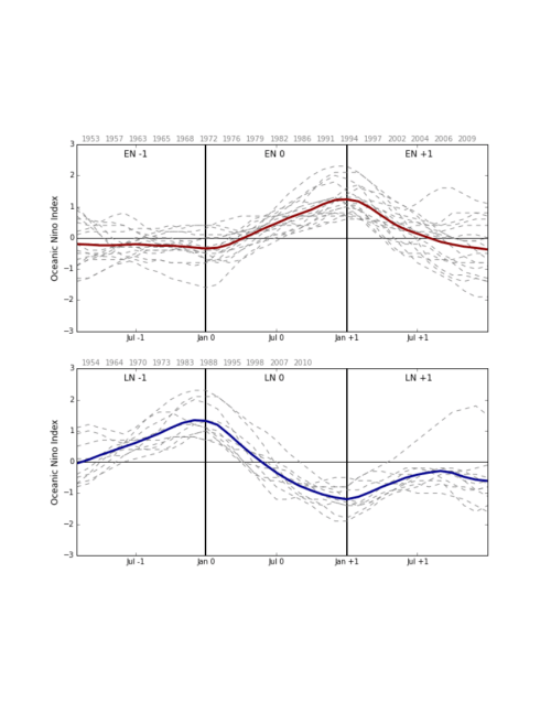 small resolution of enso life cycles composited from the oceanic ni o index