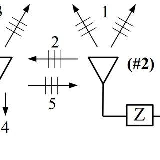(PDF) Antenna coupling model in receiving mode