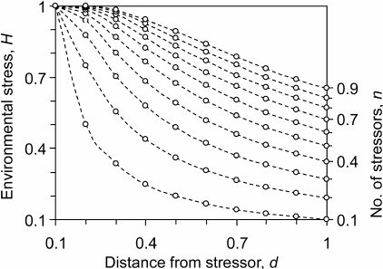 Absolute environmental stress H in relation to distance
