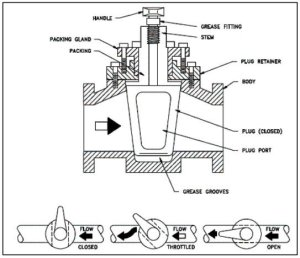 1 schematic diagram of a plug valve | Download Scientific