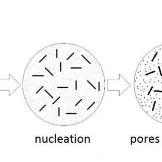 The temperature-pressure phase diagram for nitrogen