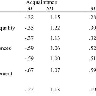 (PDF) Social connectedness: Concept and measurement