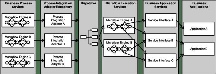 application integration architecture diagram 4 lead ekg placement process pattern download scientific