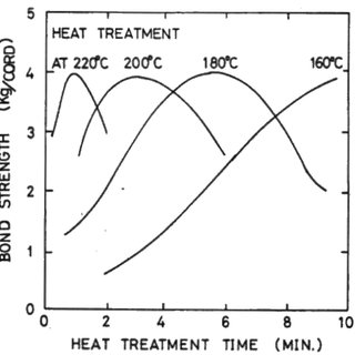 (PDF) Adhesion of RFL-treated cords to rubber : new