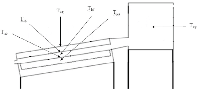 Schematic position of thermocouples on the kiln