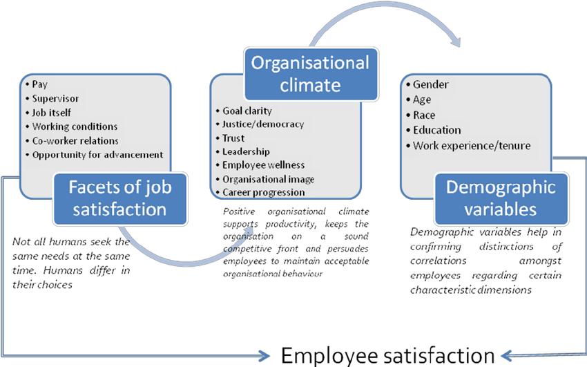 Theoretical Framework Of Employee Satisfaction Download