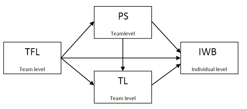 How to perform serial multiple mediation?
