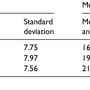 A morphological account of the cognate advantage. Cognate