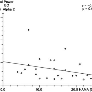 (PDF) Psychophysiological Effectiveness of Calmvalera