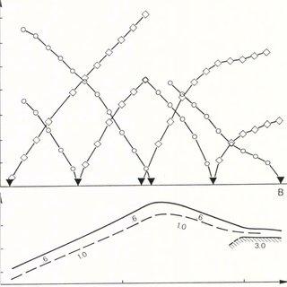 Cross section through Landform complex 2 showing