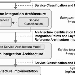 Application Integration Architecture Diagram Wiring For Renault Clio Airbag The Two Central Layers And System Activities