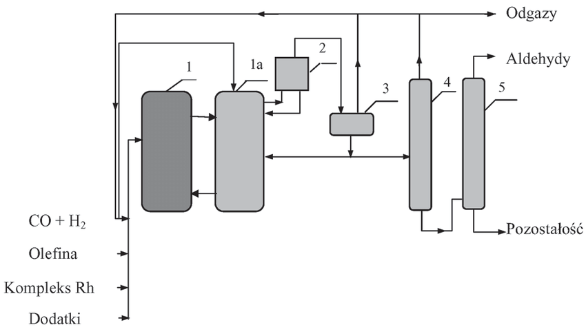 propylene phase diagram wiring for seymour duncan pickups see also fig the flowsheet of hydroformylation with recirculation liquid 1