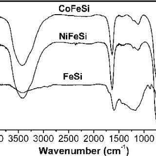 X-Ray diffraction profile of the catalysts after the
