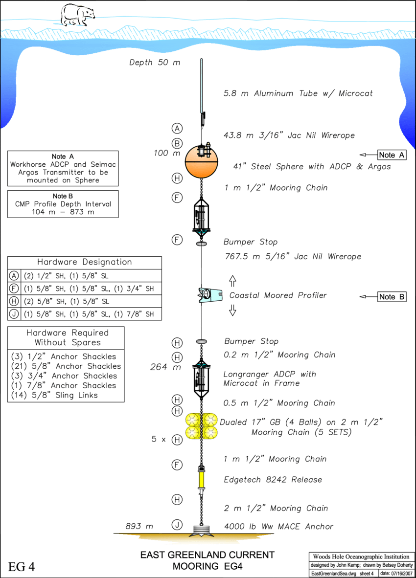 medium resolution of diagram of mooring eg4 the distances in the vertical are not to scale but the wire lengths are indicated instead the other moorings were similarly