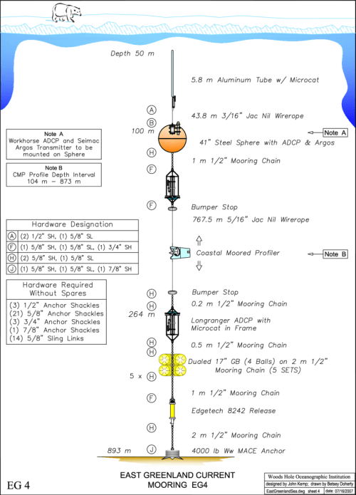 small resolution of diagram of mooring eg4 the distances in the vertical are not to scale but the wire lengths are indicated instead the other moorings were similarly